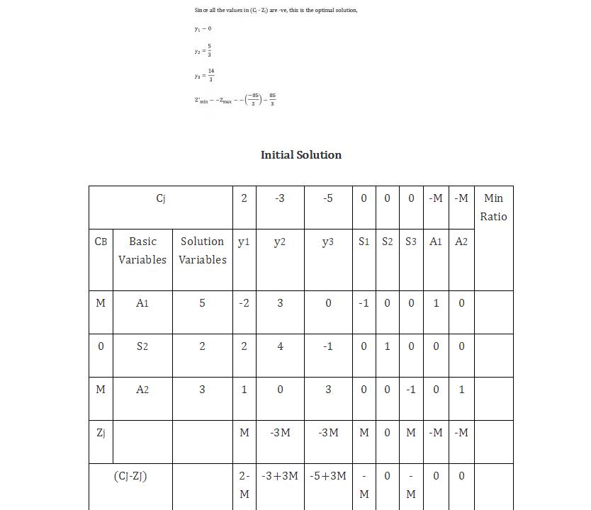 Interpreting Primal Dual Optimal Solutions 4