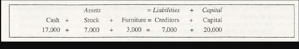 Computation Classification of Transactions 4