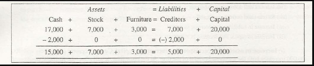 Computation-Classification of Transactions 5