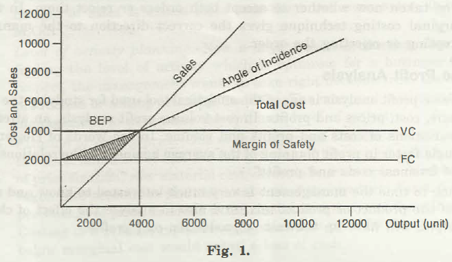 Cost Volume Profit Analysis 1