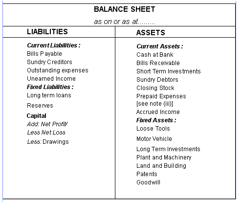 Performa of Balance Sheet: