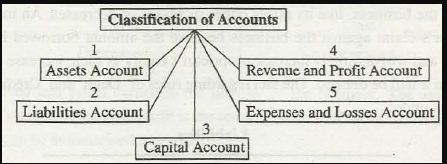 Rules of debit and credit accounting equation approach modern American approach