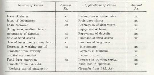 Steps in Preparation of Fund Flow Statement 1