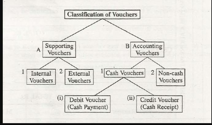 accounting voucher and its types 1