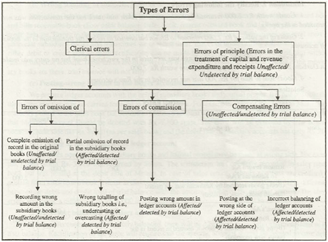 Errors affecting or disclosed by trial balance introducing the concept