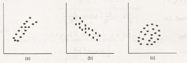 Bivariate Distribution