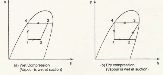 "12.3 Presentations of Processes on P-H Diagram 1"" = C"