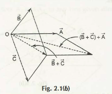 Addition of Vectors 2