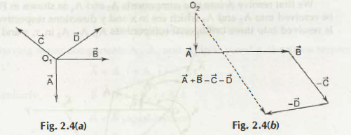 Addition of Vectors Using Polygon Method 4