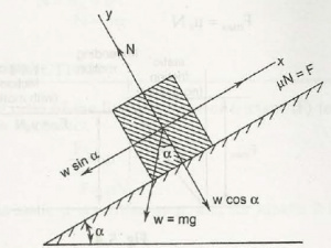 "Angle of Repose"" = C"