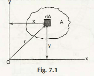 "Area Moments of Inertia in Rectangular and Polar Coordinates"" = C"