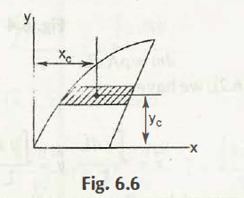 "Centroidal Coordinate of Elemental Area"" = C"