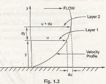 "Classification of Fluids 1"" = C"