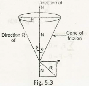 "Cone of Friction"" = C"