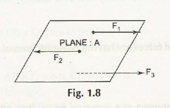 "Coplanar Parallel Forces"" = C"