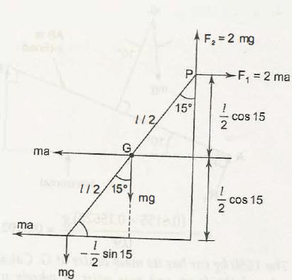 D' Alembert's Principle 2