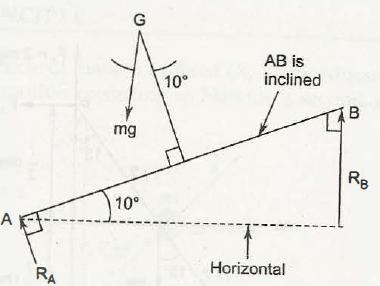D' Alembert's Principle 6