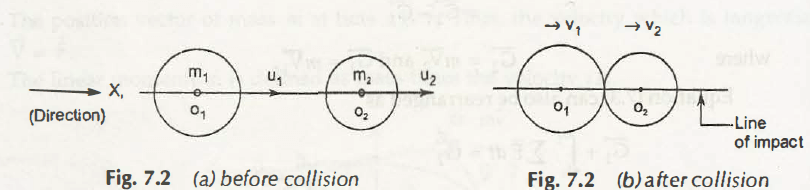 "Direct Collision of Two Bodies"" = C"