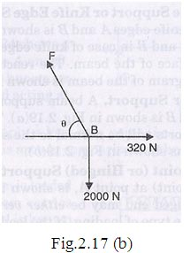 Free Body Diagram 27