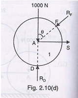 Free Body Diagram 5