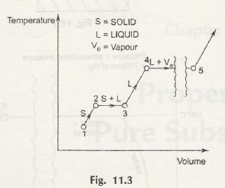 """Heating of Pure Substances Other Than Ice"""" = C"""