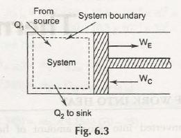 Kelvin Plank Statement of Second Law of Thermodynamics 2