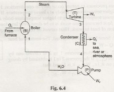 Kelvin Plank Statement of Second Law of Thermodynamics 4