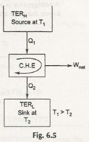 Kelvin Plank Statement of Second Law of Thermodynamics 7