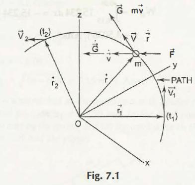 "Linear Momentum"" = C"