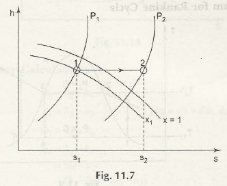 "Mollier Diagram (h-s Axis) 2"" = C"