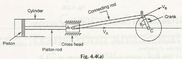 "Motion of Piston and Crank of a Reciprocating Engine 1"" = C"