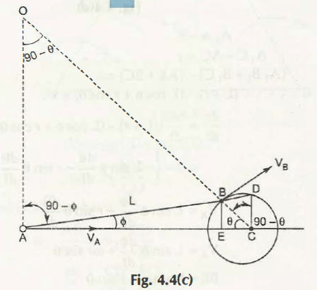 "Motion of Piston and Crank of a Reciprocating Engine 2"" = C"