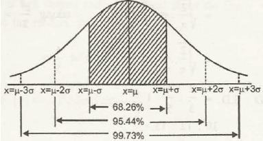 Normal Distribution 4