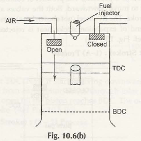 "Operating Principle of Four Stroke Diesel Engine (C.I. Engine) 2"" = C"