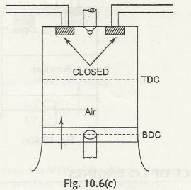"Operating Principle of Four Stroke Diesel Engine (C.I. Engine) 3"" = C"