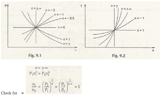 "P – v and T – s Diagrams for Pv"" = C"