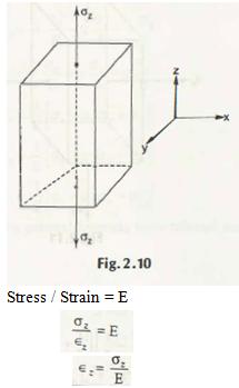 "Poisson's Ratio 1"" = C"