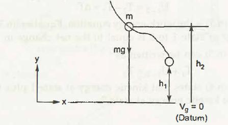 """Potential Energy 1"""" = C"""