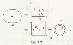 "Radius of Gyration 1"" = C"