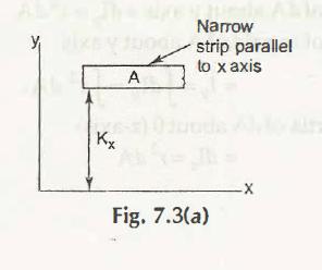 "Radius of Gyration 2"" = C"