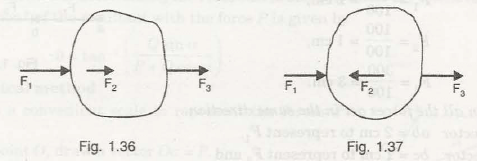 "Resultant of Coplanar Forces 1"" = C"