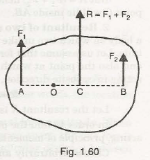 "Resultant of Coplanar Forces 13"" = C"