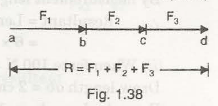 "Resultant of Coplanar Forces 2"" = C"
