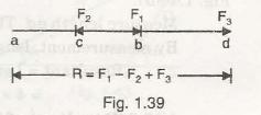 "Resultant of Coplanar Forces 3"" = C"