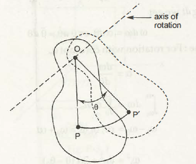 "Rotation About a Fixed Axis 1"" = C"