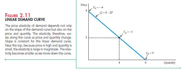 The Basics of Supply And Demand 17