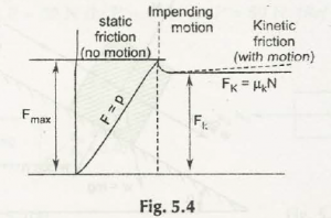 "Static Friction and Kinetic Friction"" = C"