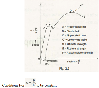 "Stress-Strain Diagram for Ductile Material (Mild Steel)"" = C"