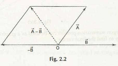 Subtraction of Vectors 1