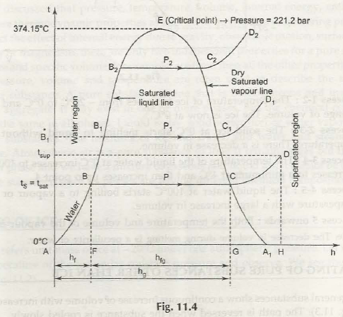 "Temperature- Enthalphy Graph During Formation of Steam"" = C"
